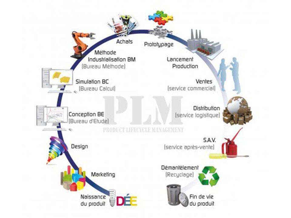 PLAN 1.Contexte 2. Quest ce que cest PLM . 3. Définition du produit dans le système 4.
