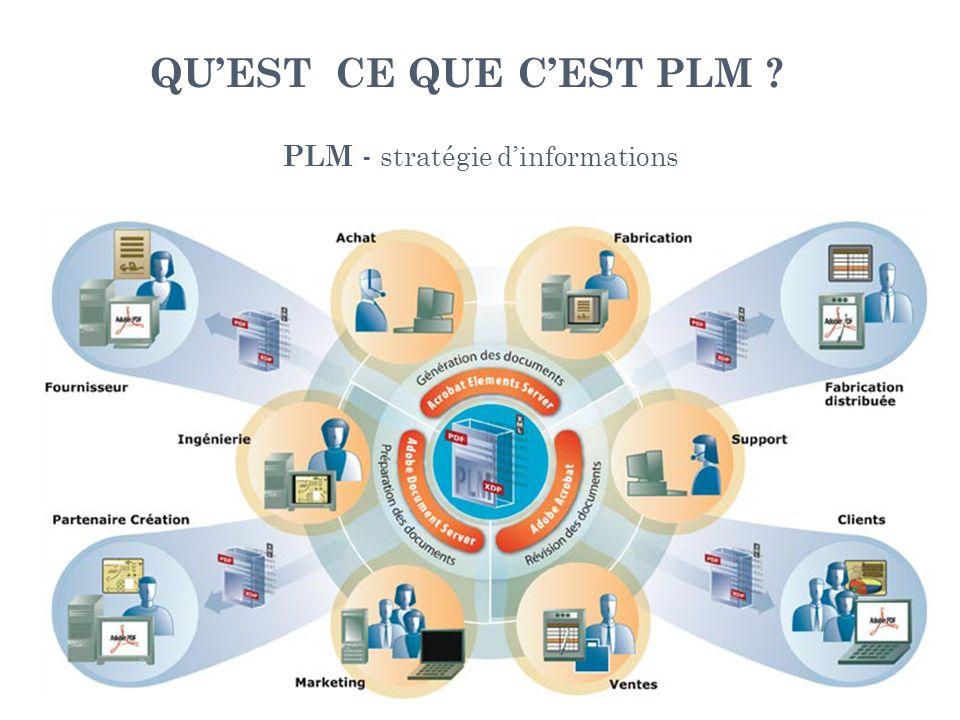 QUEST CE QUE CEST PLM ? PLM - stratégie dinformations