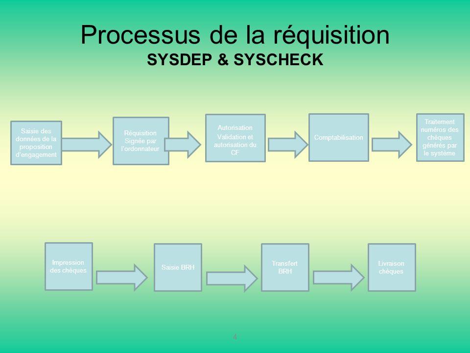 Processus de la réquisition SYSDEP & SYSCHECK 4 Réquisition Signée par lordonnateur Autorisation Validation et autorisation du CF Comptabilisation Tra