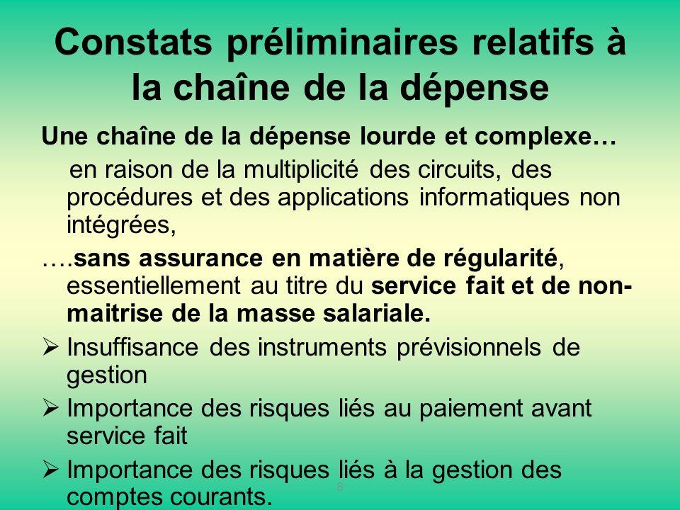 Constats préliminaires relatifs à la chaîne de la dépense Une chaîne de la dépense lourde et complexe… en raison de la multiplicité des circuits, des