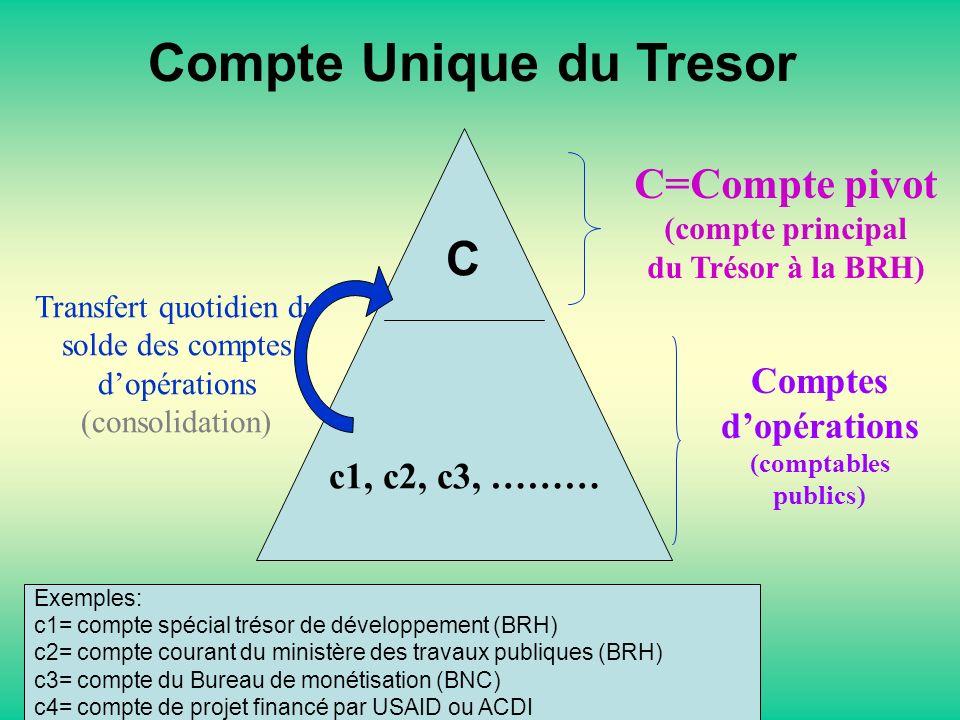 c1, c2, c3, ……… C=Compte pivot (compte principal du Trésor à la BRH) Comptes dopérations (comptables publics) C Compte Unique du Tresor Transfert quot