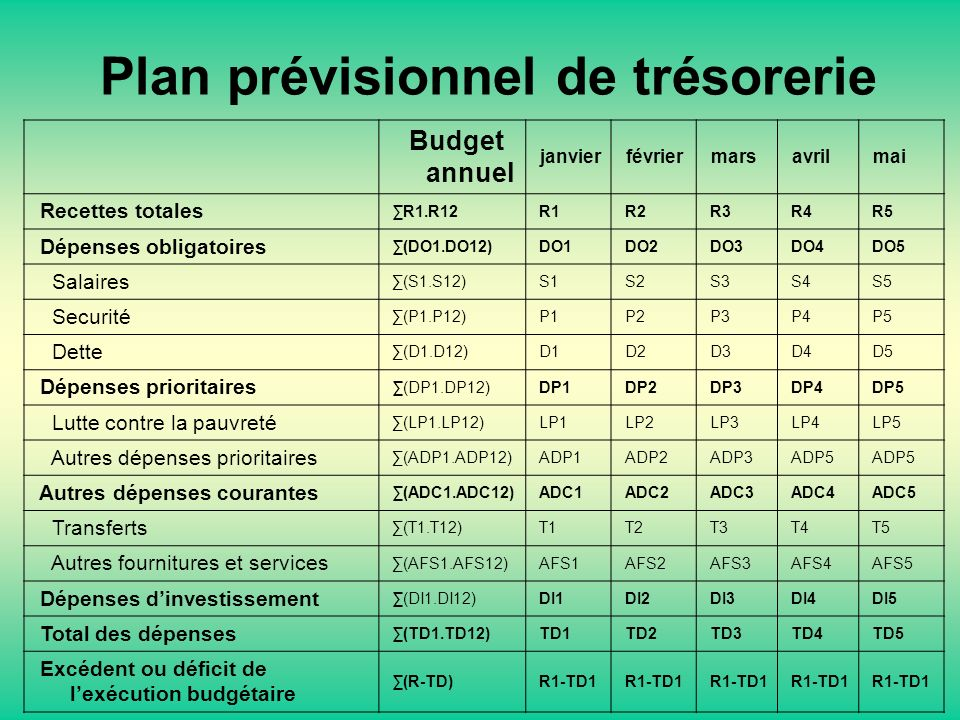 Plan prévisionnel de trésorerie Budget annuel janvier février mars avril mai Recettes totales R1.R12 R1 R2 R3 R4 R5 Dépenses obligatoires (DO1.DO12) DO1 DO2 DO3 DO4 DO5 Salaires (S1.S12) S1 S2 S3 S4 S5 Securité (P1.P12) P1 P2 P3 P4 P5 Dette (D1.D12) D1 D2 D3 D4 D5 Dépenses prioritaires (DP1.DP12) DP1 DP2 DP3 DP4 DP5 Lutte contre la pauvreté (LP1.LP12) LP1 LP2 LP3 LP4 LP5 Autres dépenses prioritaires (ADP1.ADP12) ADP1 ADP2 ADP3 ADP5 Autres dépenses courantes (ADC1.ADC12) ADC1 ADC2 ADC3 ADC4 ADC5 Transferts (T1.T12) T1 T2 T3 T4 T5 Autres fournitures et services (AFS1.AFS12) AFS1 AFS2 AFS3 AFS4 AFS5 Dépenses dinvestissement (DI1.DI12) DI1 DI2 DI3 DI4 DI5 Total des dépenses (TD1.TD12) TD1 TD2 TD3 TD4 TD5 Excédent ou déficit de lexécution budgétaire (R-TD) R1-TD1