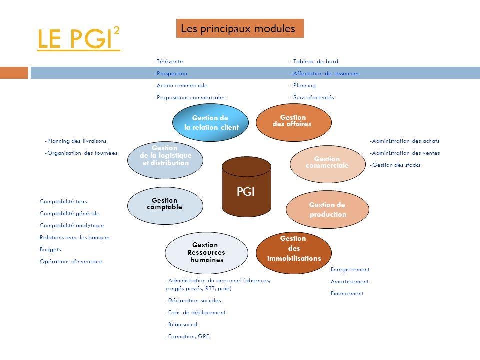 LE PGI ² PGI Gestion de la logistique et distribution Gestion Ressources humaines Gestion de production Gestion commerciale Gestion des affaires Gesti