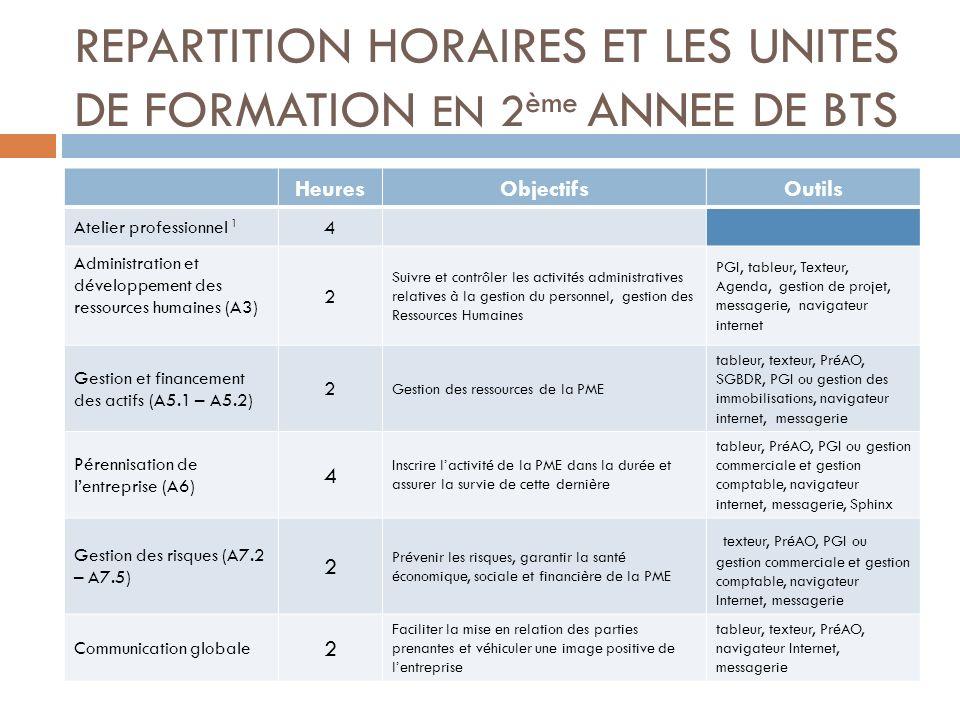 REPARTITION HORAIRES ET LES UNITES DE FORMATION EN 2 ème ANNEE DE BTS HeuresObjectifsOutils Atelier professionnel 1 4 Administration et développement