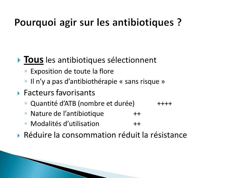 Tous les antibiotiques sélectionnent Exposition de toute la flore Il ny a pas dantibiothérapie « sans risque » Facteurs favorisants Quantité dATB (nombre et durée)++++ Nature de lantibiotique++ Modalités dutilisation++ Réduire la consommation réduit la résistance