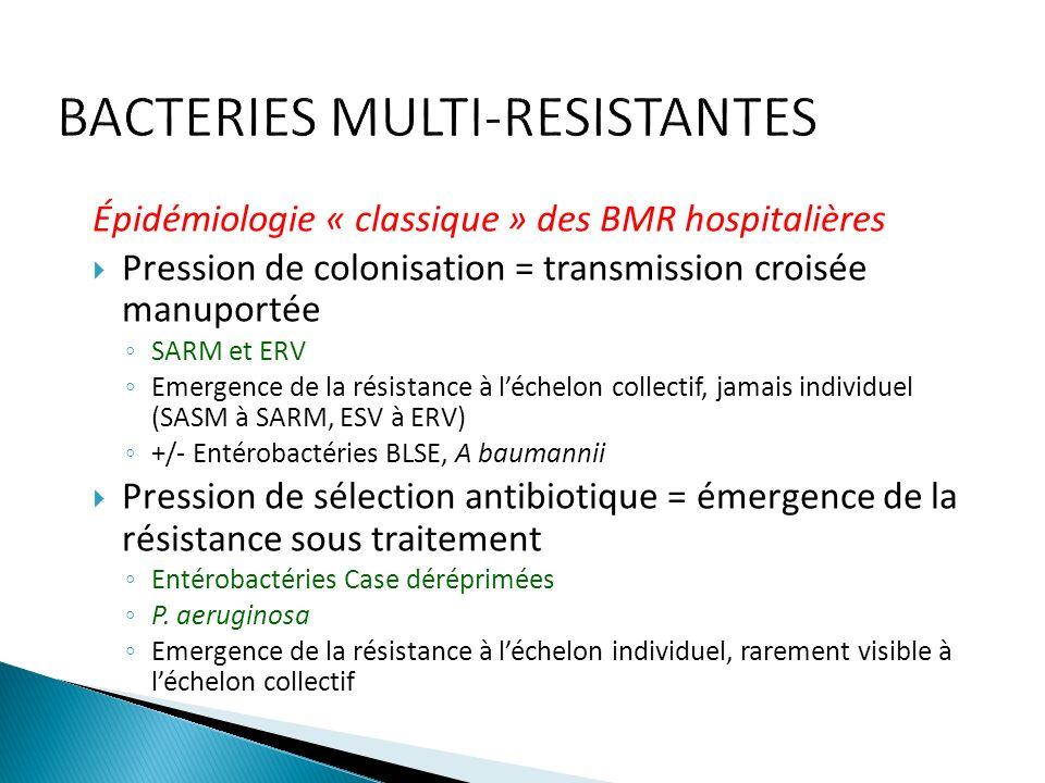 Épidémiologie « classique » des BMR hospitalières Pression de colonisation = transmission croisée manuportée SARM et ERV Emergence de la résistance à léchelon collectif, jamais individuel (SASM à SARM, ESV à ERV) +/- Entérobactéries BLSE, A baumannii Pression de sélection antibiotique = émergence de la résistance sous traitement Entérobactéries Case déréprimées P.