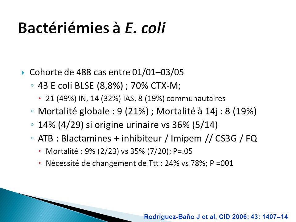 Cohorte de 488 cas entre 01/01–03/05 43 E coli BLSE (8,8%) ; 70% CTX-M; 21 (49%) IN, 14 (32%) IAS, 8 (19%) communautaires Mortalité globale : 9 (21%) ; Mortalité à 14j : 8 (19%) 14% (4/29) si origine urinaire vs 36% (5/14) ATB : Blactamines + inhibiteur / Imipem // CS3G / FQ Mortalité : 9% (2/23) vs 35% (7/20); P=.05 Nécessité de changement de Ttt : 24% vs 78%; P =001 Rodríguez-Baño J et al, CID 2006; 43: 1407–14