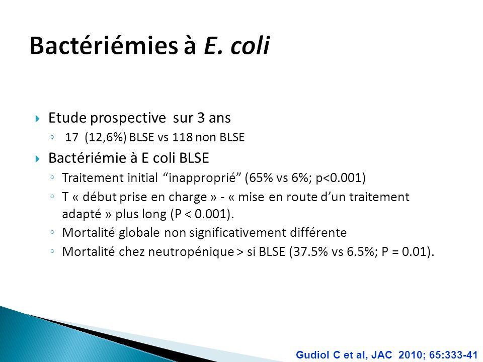 Etude prospective sur 3 ans 17 (12,6%) BLSE vs 118 non BLSE Bactériémie à E coli BLSE Traitement initial inapproprié (65% vs 6%; p<0.001) T « début prise en charge » - « mise en route dun traitement adapté » plus long (P < 0.001).