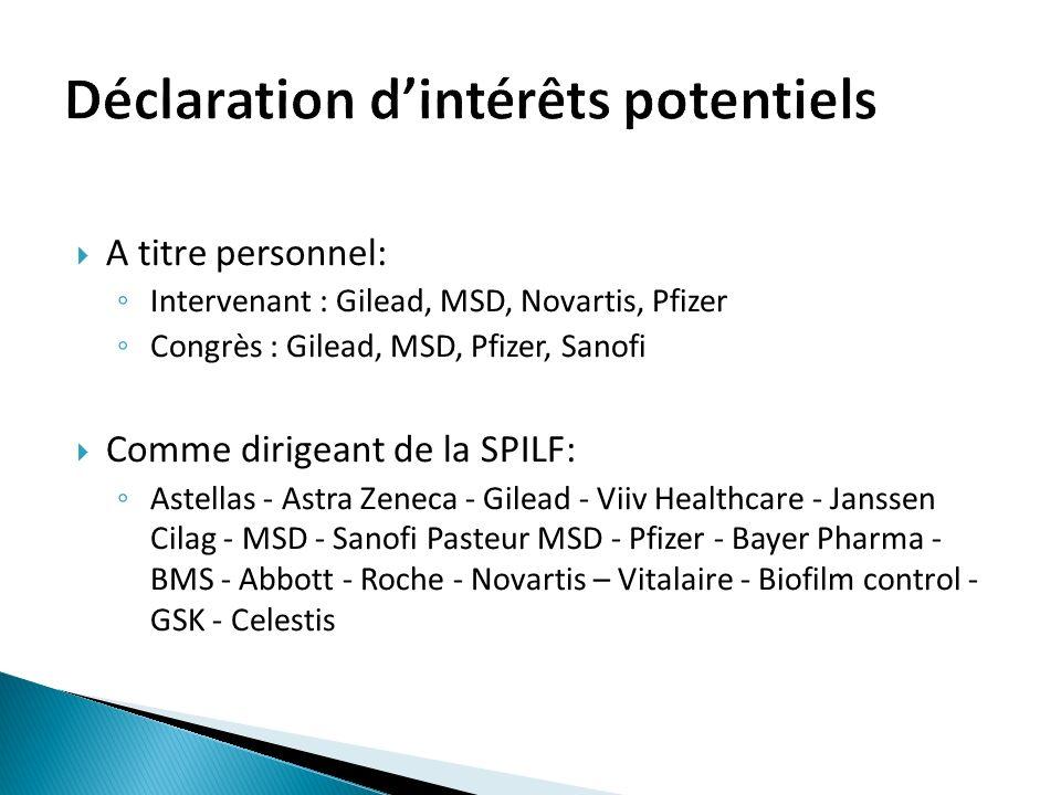 Cas témoin rétrospectif – (âge et site de linfection) 60 Kp-R (CMI 8mcg/mL) / 60 Kp-S (CMI < 4) Mortalité J30 : 42% vs.