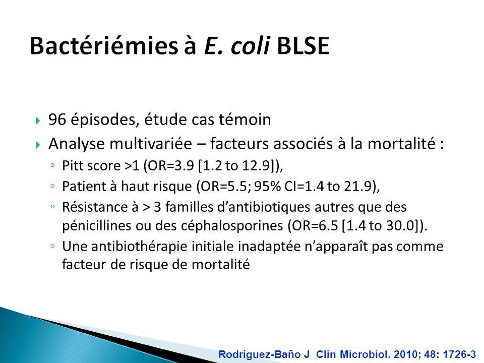 96 épisodes, étude cas témoin Analyse multivariée – facteurs associés à la mortalité : Pitt score >1 (OR=3.9 [1.2 to 12.9]), Patient à haut risque (OR=5.5; 95% CI=1.4 to 21.9), Résistance à > 3 familles dantibiotiques autres que des pénicillines ou des céphalosporines (OR=6.5 [1.4 to 30.0]).