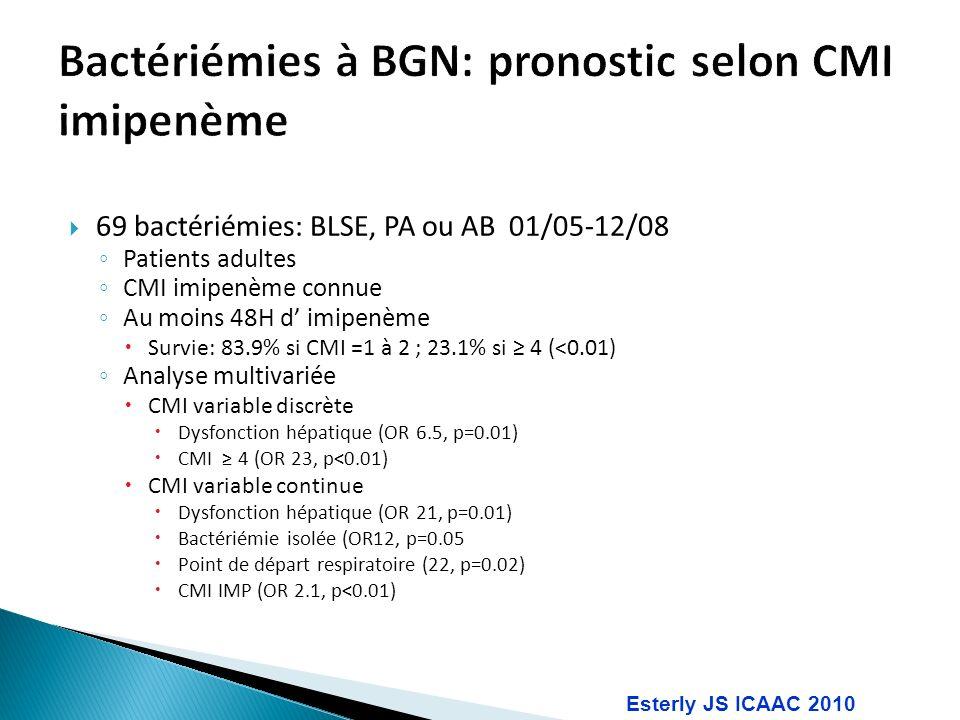 69 bactériémies: BLSE, PA ou AB 01/05-12/08 Patients adultes CMI imipenème connue Au moins 48H d imipenème Survie: 83.9% si CMI =1 à 2 ; 23.1% si 4 (<0.01) Analyse multivariée CMI variable discrète Dysfonction hépatique (OR 6.5, p=0.01) CMI 4 (OR 23, p<0.01) CMI variable continue Dysfonction hépatique (OR 21, p=0.01) Bactériémie isolée (OR12, p=0.05 Point de départ respiratoire (22, p=0.02) CMI IMP (OR 2.1, p<0.01) Esterly JS ICAAC 2010
