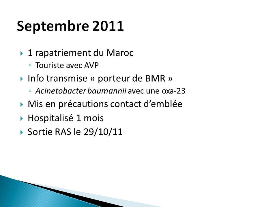 1 rapatriement du Maroc Touriste avec AVP Info transmise « porteur de BMR » Acinetobacter baumannii avec une oxa-23 Mis en précautions contact demblée Hospitalisé 1 mois Sortie RAS le 29/10/11