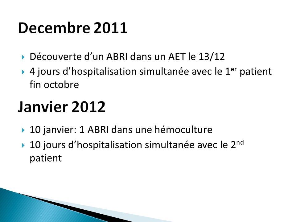 Découverte dun ABRI dans un AET le 13/12 4 jours dhospitalisation simultanée avec le 1 er patient fin octobre 10 janvier: 1 ABRI dans une hémoculture 10 jours dhospitalisation simultanée avec le 2 nd patient