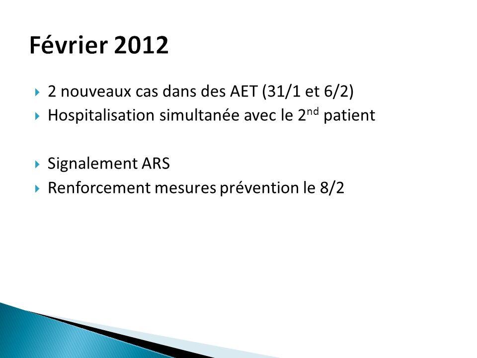 2 nouveaux cas dans des AET (31/1 et 6/2) Hospitalisation simultanée avec le 2 nd patient Signalement ARS Renforcement mesures prévention le 8/2