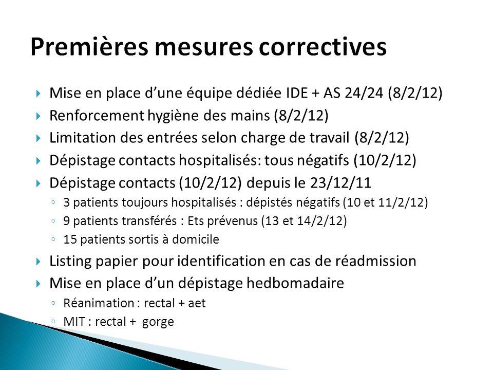 Mise en place dune équipe dédiée IDE + AS 24/24 (8/2/12) Renforcement hygiène des mains (8/2/12) Limitation des entrées selon charge de travail (8/2/12) Dépistage contacts hospitalisés: tous négatifs (10/2/12) Dépistage contacts (10/2/12) depuis le 23/12/11 3 patients toujours hospitalisés : dépistés négatifs (10 et 11/2/12) 9 patients transférés : Ets prévenus (13 et 14/2/12) 15 patients sortis à domicile Listing papier pour identification en cas de réadmission Mise en place dun dépistage hedbomadaire Réanimation : rectal + aet MIT : rectal + gorge