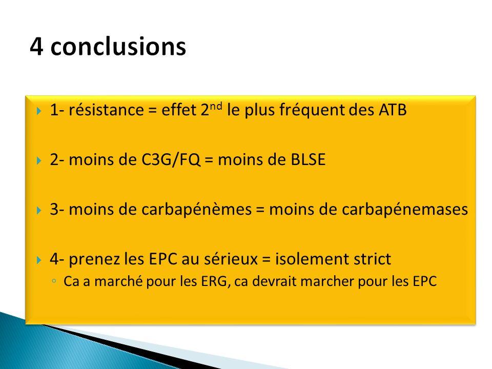 1- résistance = effet 2 nd le plus fréquent des ATB 2- moins de C3G/FQ = moins de BLSE 3- moins de carbapénèmes = moins de carbapénemases 4- prenez les EPC au sérieux = isolement strict Ca a marché pour les ERG, ca devrait marcher pour les EPC 1- résistance = effet 2 nd le plus fréquent des ATB 2- moins de C3G/FQ = moins de BLSE 3- moins de carbapénèmes = moins de carbapénemases 4- prenez les EPC au sérieux = isolement strict Ca a marché pour les ERG, ca devrait marcher pour les EPC