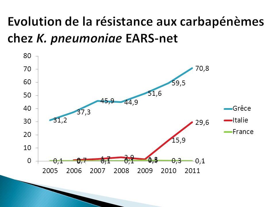 Dispensation contrôlée: au minimum BGN: carbapénèmes, colistine, tigécycline, aminosides >72h SARM: GP, daptomycine, linezolide, tigécycline Dispensation contrôlée: au minimum BGN: carbapénèmes, colistine, tigécycline, aminosides >72h SARM: GP, daptomycine, linezolide, tigécycline 49