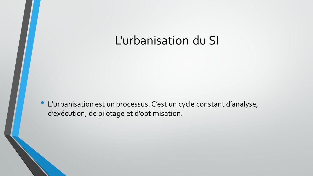 L urbanisation du SI Lurbanisation est un processus.