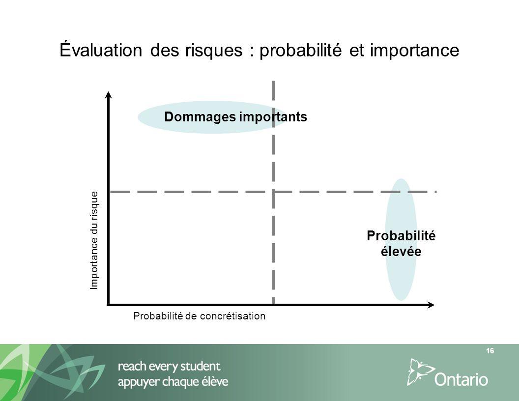 Évaluation des risques : probabilité et importance Importance du risque Probabilité de concrétisation Dommages importants Probabilité élevée 16