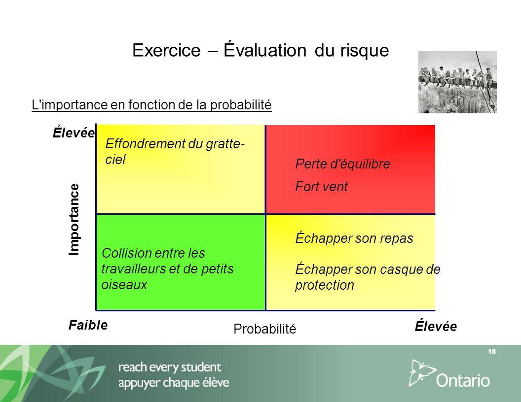 Exercice – Évaluation du risque L'importance en fonction de la probabilité Perte d'équilibre Faible Élevée Probabilité Fort vent Effondrement du gratt
