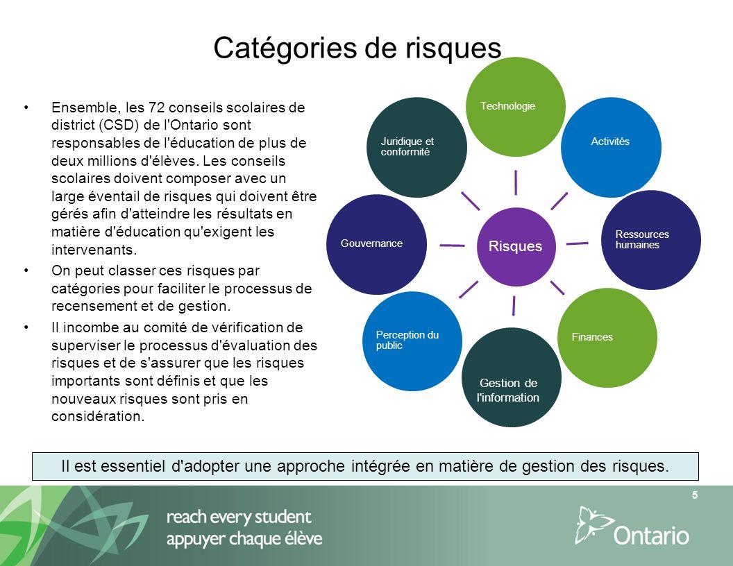 Catégories de risques 5 Risques Technologie ActivitésRessources humaines Finances Perception du public Gouvernance Juridique et conformité Gestion de