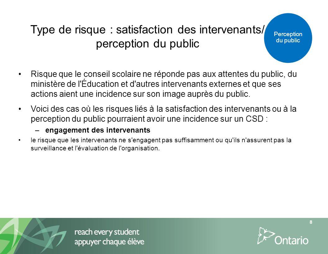 Type de risque : satisfaction des intervenants/ perception du public Risque que le conseil scolaire ne réponde pas aux attentes du public, du ministèr
