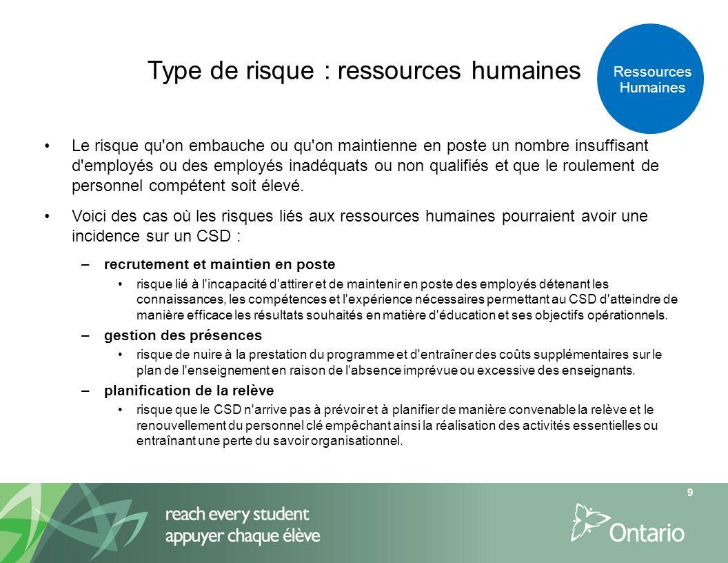 Type de risque : ressources humaines Le risque qu'on embauche ou qu'on maintienne en poste un nombre insuffisant d'employés ou des employés inadéquats