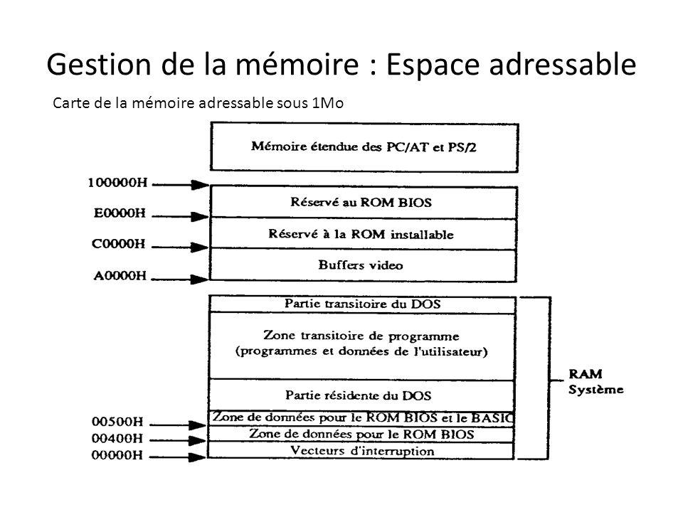 Gestion de la mémoire : Espace adressable Carte de la mémoire adressable sous 1Mo