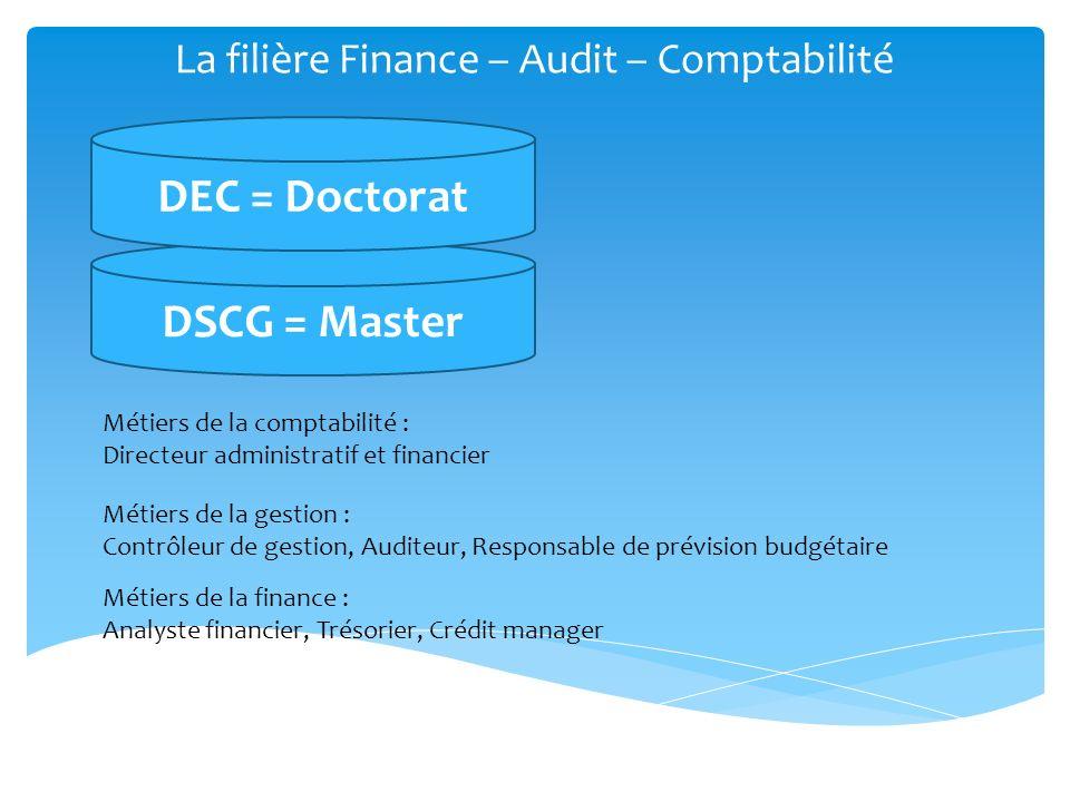 DCG = Licence La filière Finance – Audit – Comptabilité DSCG = Master DEC = Doctorat Les spécialités juridiques : Responsable paie, Fiscaliste En alternance au lycée J.