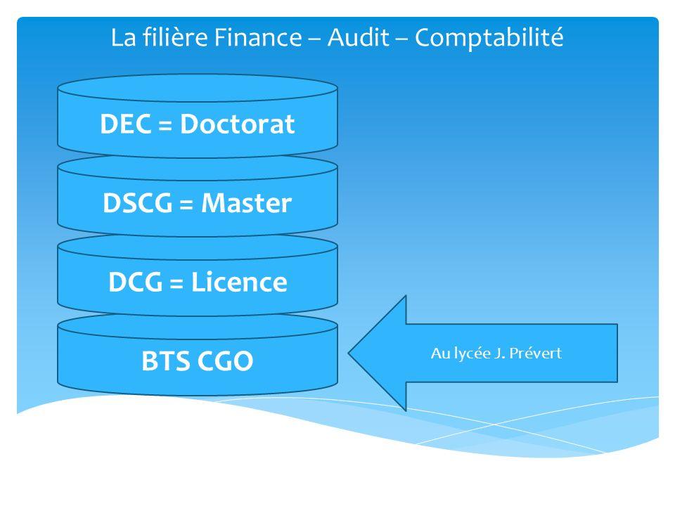 BTS CGO DCG = Licence La filière Finance – Audit – Comptabilité DSCG = Master DEC = Doctorat Au lycée J. Prévert