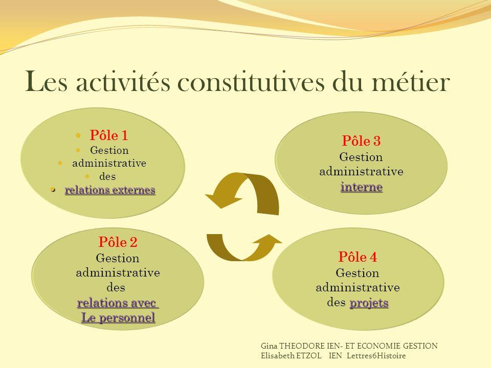 Les activités constitutives du métier Pôle 1 Gestion administrative des relations externes relations externes relations externes relations externes Pô