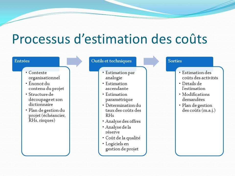 Processus destimation des coûts Entrées Contexte organisationnel Énoncé du contenu du projet Structure de découpage et son dictionnaire Plan de gestio