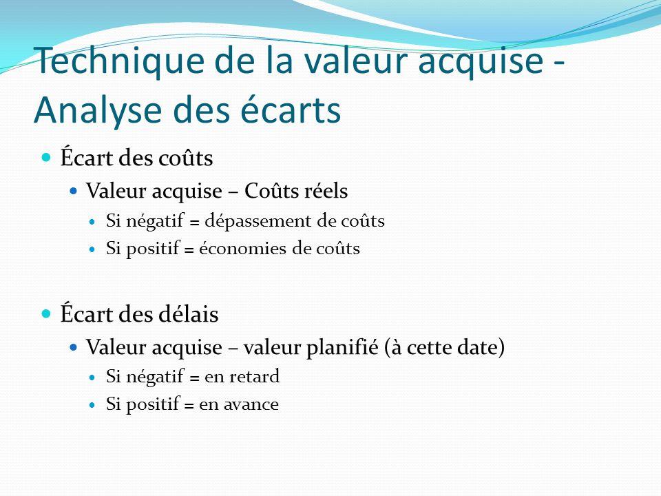 Technique de la valeur acquise - Analyse des écarts Écart des coûts Valeur acquise – Coûts réels Si négatif = dépassement de coûts Si positif = économ