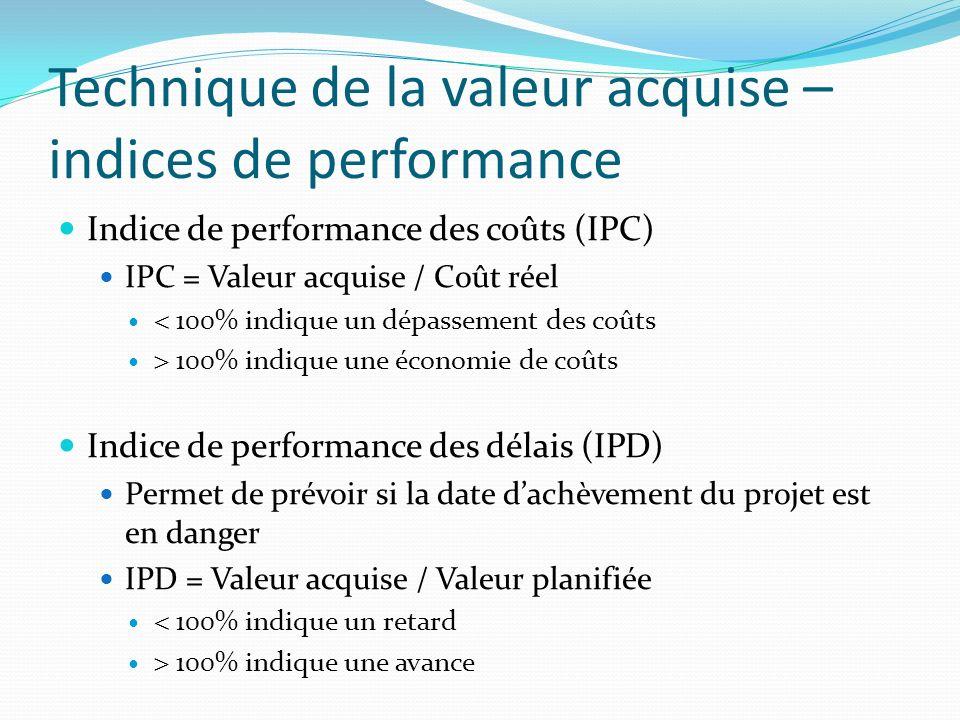 Technique de la valeur acquise – indices de performance Indice de performance des coûts (IPC) IPC = Valeur acquise / Coût réel 100% indique un dépasse
