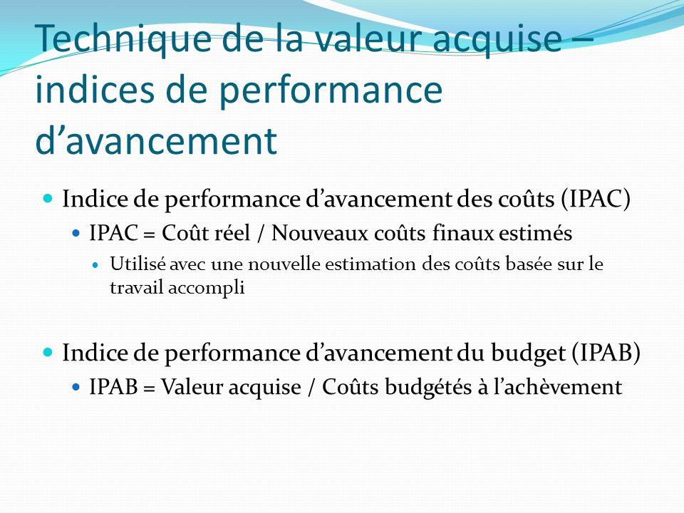 Technique de la valeur acquise – indices de performance davancement Indice de performance davancement des coûts (IPAC) IPAC = Coût réel / Nouveaux coû