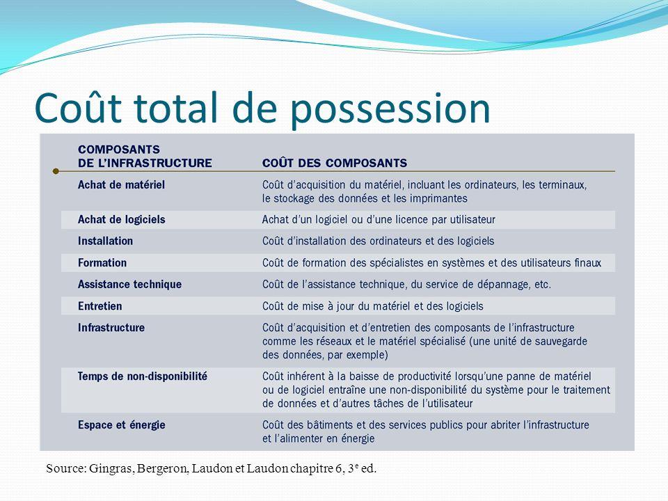 Coût total de possession Coût total de possession: Source: Gingras, Bergeron, Laudon et Laudon chapitre 6, 3 e ed.
