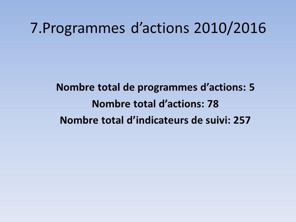 7.Programmes dactions 2010/2016 Nombre total de programmes dactions: 5 Nombre total dactions: 78 Nombre total dindicateurs de suivi: 257