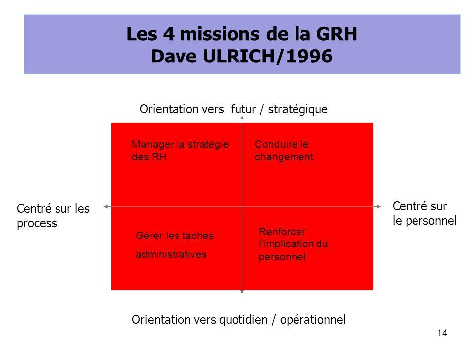 Les 4 missions de la GRH Dave ULRICH/1996 Orientation vers futur / stratégique Orientation vers quotidien / opérationnel Centré sur les process Centré