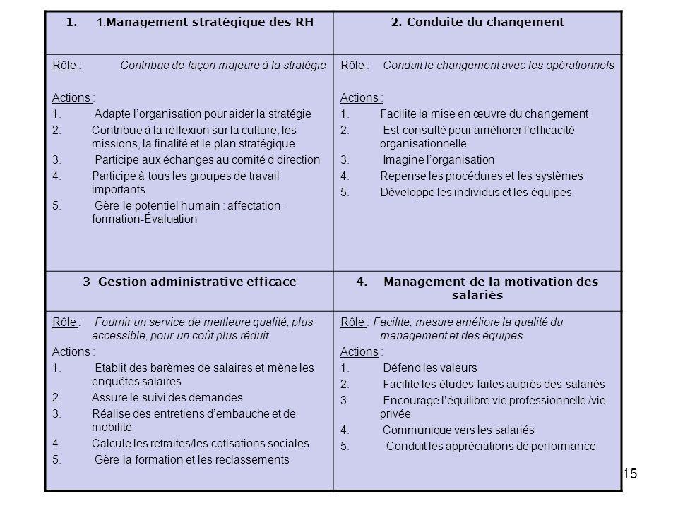 Vision de la FRH : Description des attributions RH en 4 domaines. 1. 1. Management stratégique des RH2. Conduite du changement Rôle :Contribue de faço