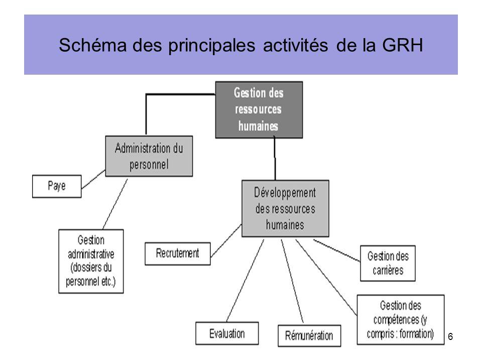 Schéma des principales activités de la GRH 16