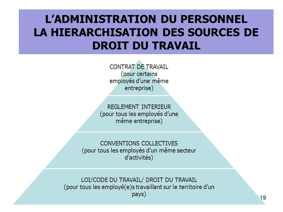 LES TEXTES DE LOI CONTRAT DE TRAVAIL (pour certains employés dune même entreprise) REGLEMENT INTERIEUR (pour tous les employés dune même entreprise) CONVENTIONS COLLECTIVES (pour tous les employés dun même secteur dactivités) LOI/CODE DU TRAVAIL/ DROIT DU TRAVAIL (pour tous les employé(e)s travaillant sur le territoire dun pays) 19 LADMINISTRATION DU PERSONNEL LA HIERARCHISATION DES SOURCES DE DROIT DU TRAVAIL