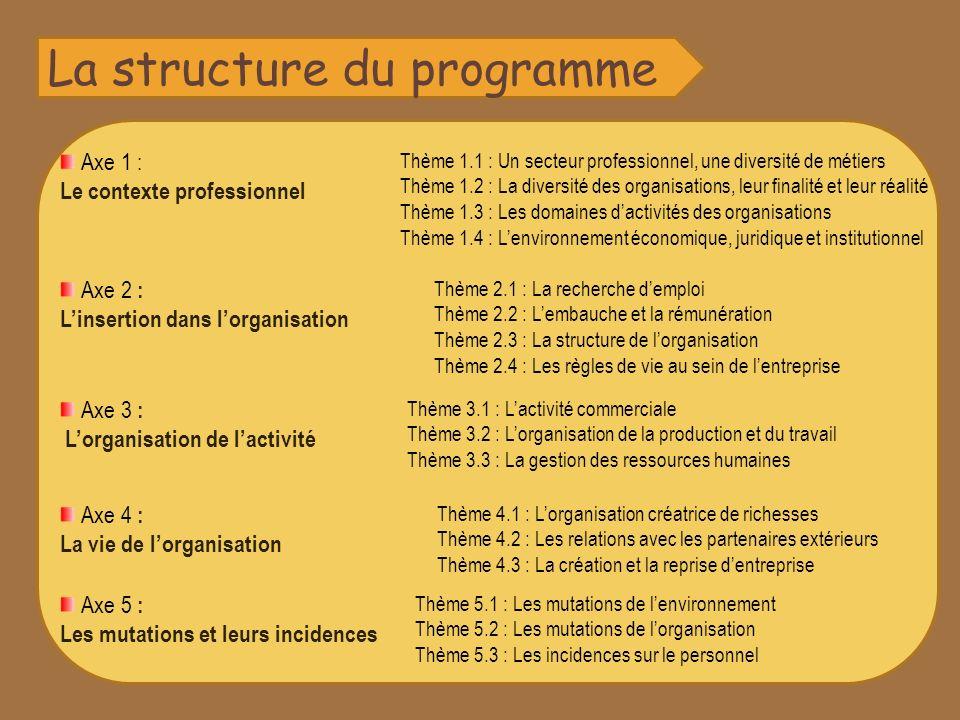 Axe 1 : Le contexte professionnel Thème 1.1 : Un secteur professionnel, une diversité de métiers Thème 1.2 : La diversité des organisations, leur finalité et leur réalité Thème 1.3 : Les domaines dactivités des organisations Thème 1.4 : Lenvironnement économique, juridique et institutionnel Axe 2 : Linsertion dans lorganisation Thème 2.1 : La recherche demploi Thème 2.2 : Lembauche et la rémunération Thème 2.3 : La structure de lorganisation Thème 2.4 : Les règles de vie au sein de lentreprise Axe 3 : Lorganisation de lactivité Thème 3.1 : Lactivité commerciale Thème 3.2 : Lorganisation de la production et du travail Thème 3.3 : La gestion des ressources humaines Axe 4 : La vie de lorganisation Thème 4.1 : Lorganisation créatrice de richesses Thème 4.2 : Les relations avec les partenaires extérieurs Thème 4.3 : La création et la reprise dentreprise Axe 5 : Les mutations et leurs incidences Thème 5.1 : Les mutations de lenvironnement Thème 5.2 : Les mutations de lorganisation Thème 5.3 : Les incidences sur le personnel La structure du programme