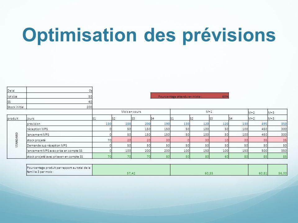 Delai0s lot size50Pourcentage attendu en mixte :60% SS40 Stock initial200 Mois en coursM+1 M+2M+3 produitjoursS1S2S3S4S1S2S3S4M+2M+3 STANDARD previsio