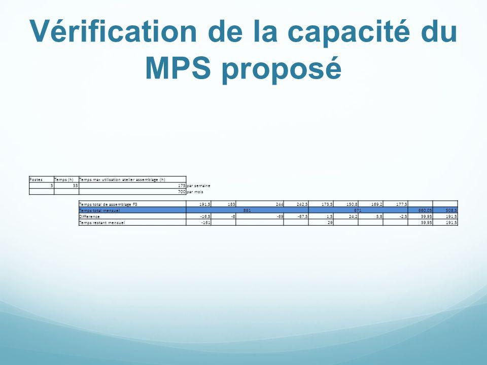 Vérification de la capacité du MPS proposé PostesTemps (h)Temps max utilisation atelier assemblage (h) 535175par semaine 700par mois Temps total de as