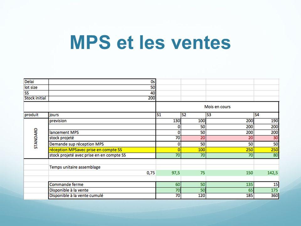 MPS et les ventes