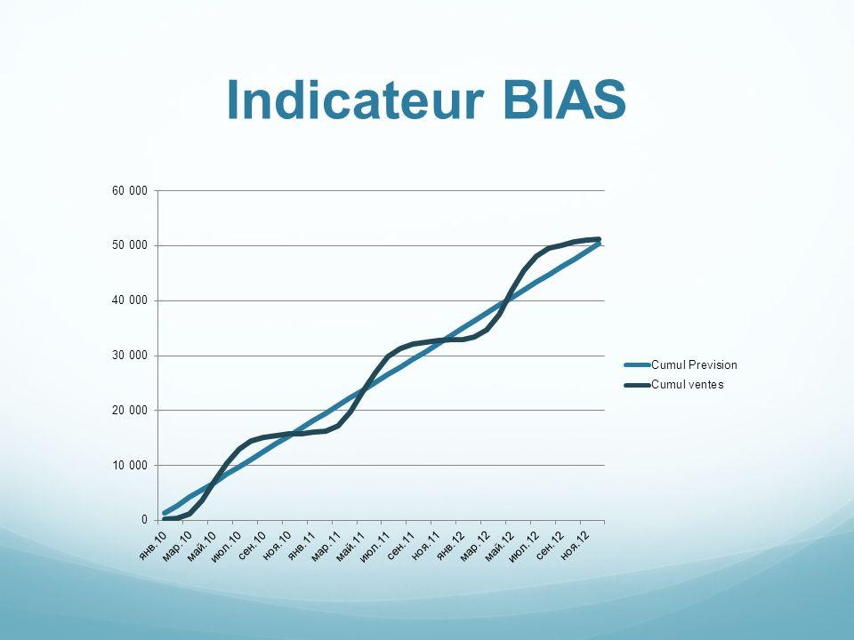 Indicateur BIAS