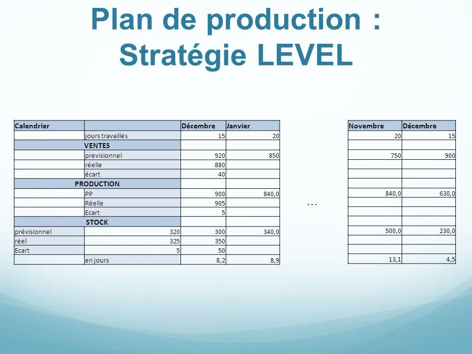 Plan de production : Stratégie CHASE … Calendrier DécembreJanvier jours travaillés1520 VENTES previsionnel920850 réelle880 écart40 PRODUCTION PP900730,0 Réelle905 Ecart5 STOCK prévisionnel320300230,0 réel325350 Ecart550 en jours8,26,0 NovembreDécembre 2015 750900 750,0900,0 230,0 6,04,5