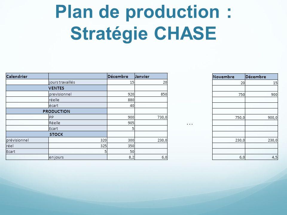 Plan de production : Stratégie CHASE … Calendrier DécembreJanvier jours travaillés1520 VENTES previsionnel920850 réelle880 écart40 PRODUCTION PP900730