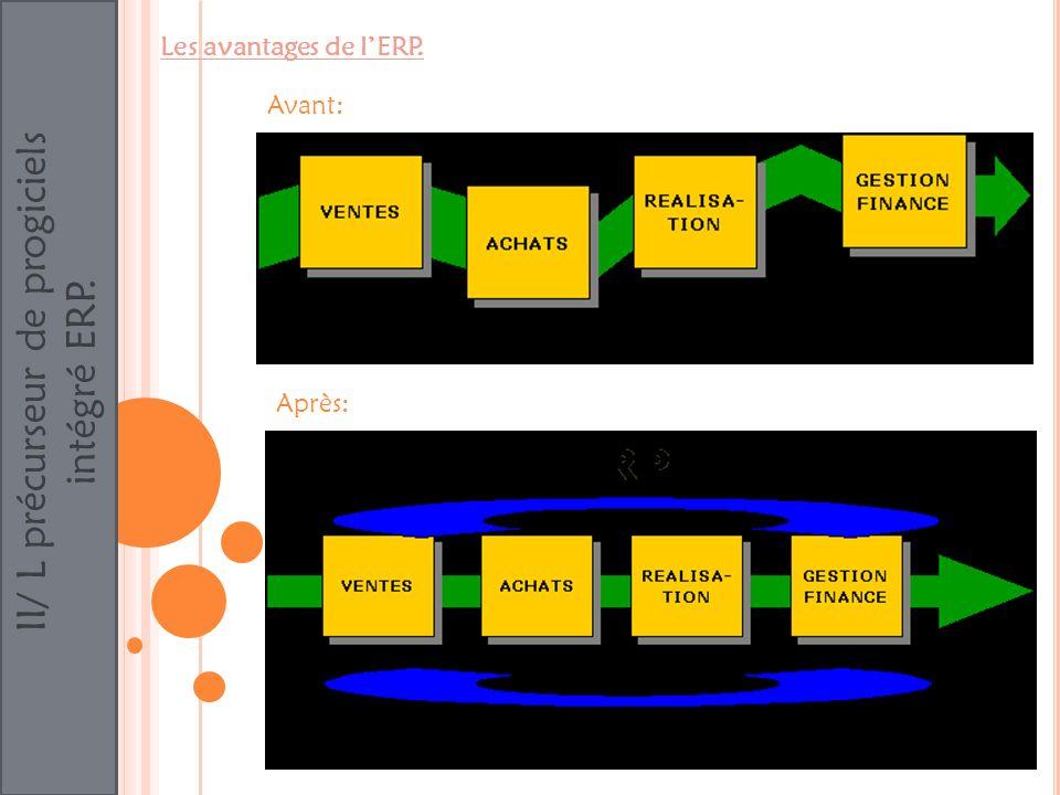 II/ L précurseur de progiciels intégré ERP. Les avantages de lERP. Avant: Après: