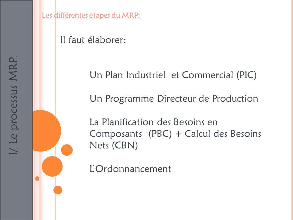 I/ Le processus MRP. Les différentes étapes du MRP: Il faut élaborer: Un Plan Industriel et Commercial (PIC) Un Programme Directeur de Production La P